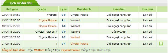 soi kèo watford vs crystal palace