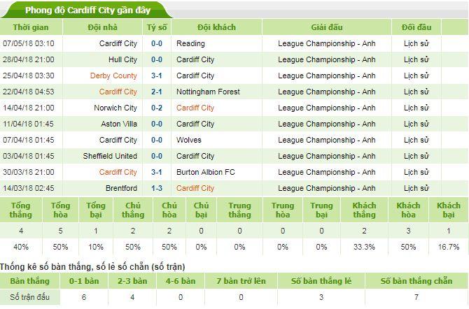 soi kèo huddersfield vs cardiff